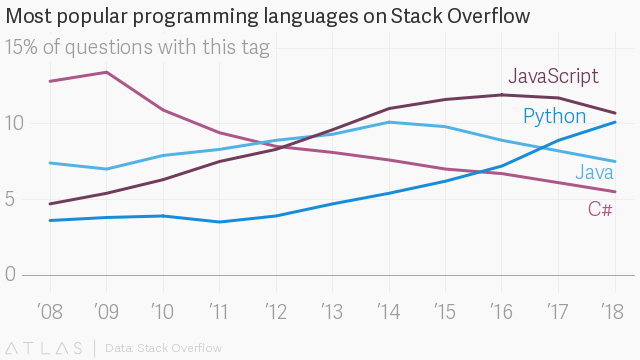 The programmer who created Python isn't interested in mentoring white guys – Quartz
